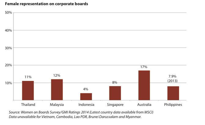 Graph Female representation on corporate boards
