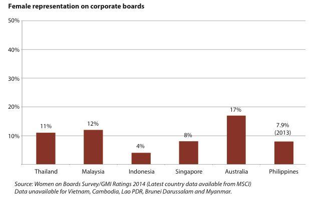Graph Female representation on corporate boards