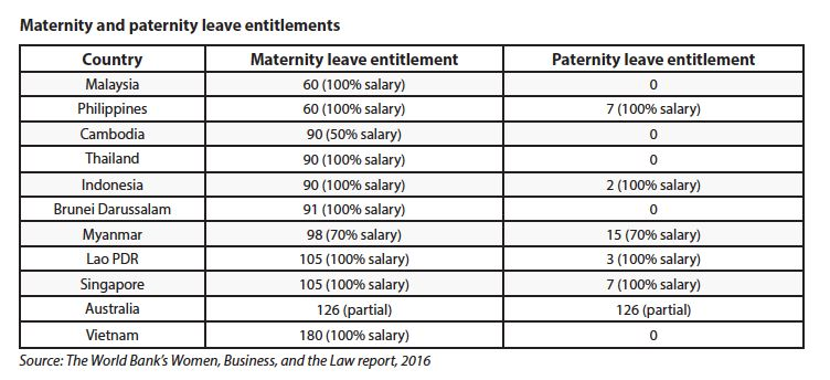 Maternity and paternity leave entitlement