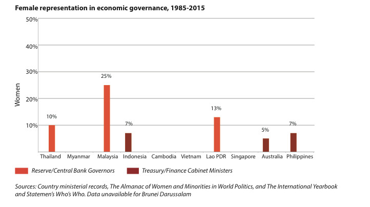 Graph Female representation in economic governance