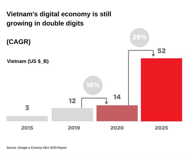 Fintech Digital Economy