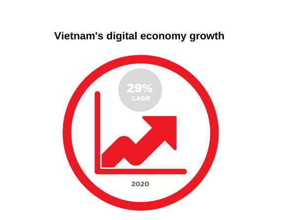 Fintech Growth