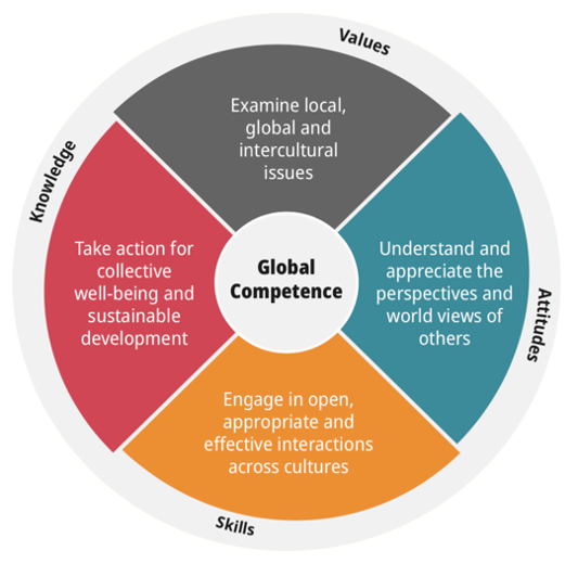 Figure Three: OECD Global Competence model, PISA Vol. VI, p.57